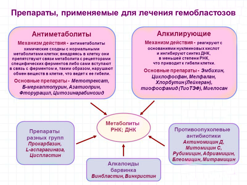 Гемобластозы