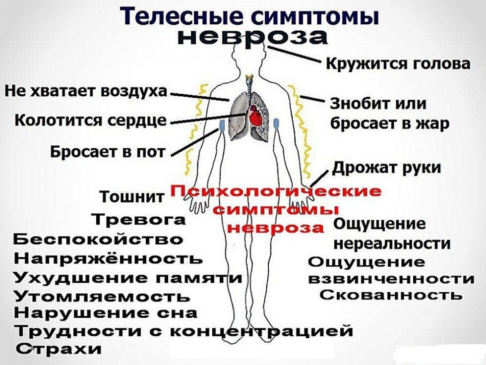 Этиология неврозов
