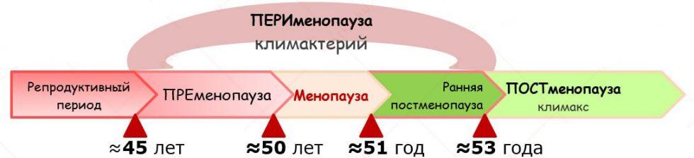 Перименопауза